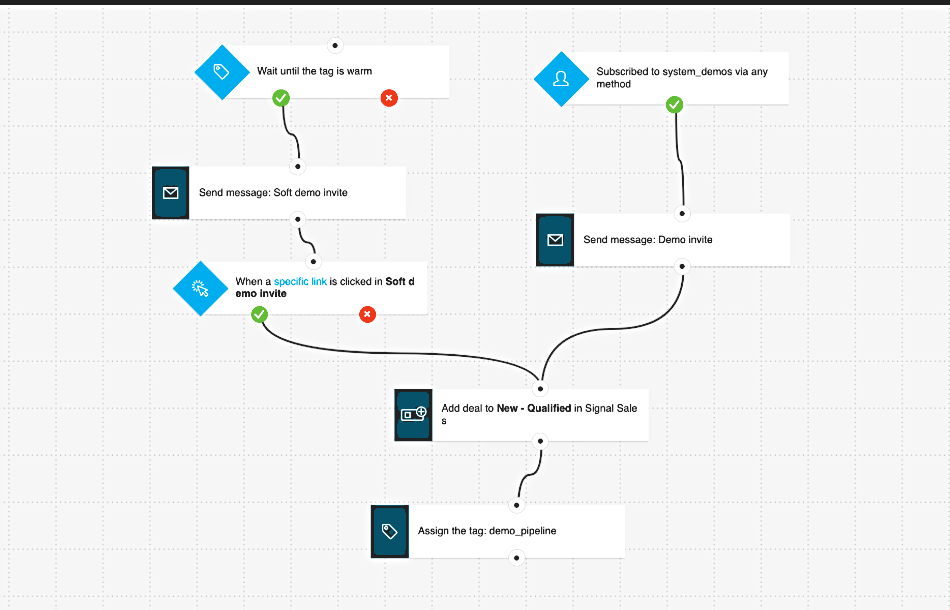 get response automations