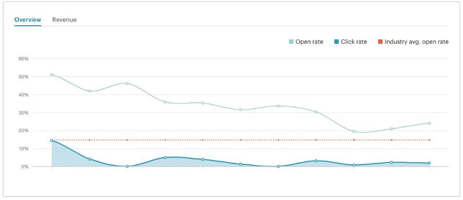 mailchimp dashboard analytics